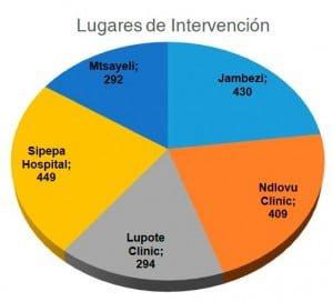 Gráfico lugares de intervención campaña 2016