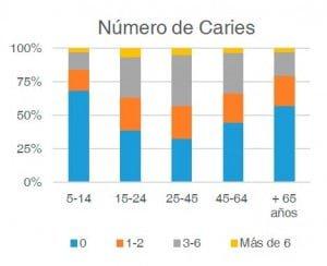 Gráfico número de caries campaña 2016