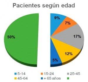 Gráfico pacientes según edad campaña 2016